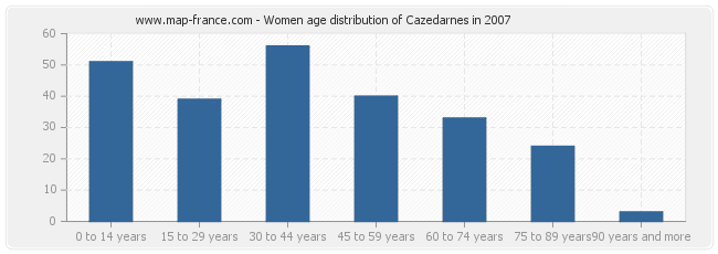 Women age distribution of Cazedarnes in 2007