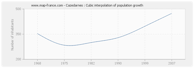 Cazedarnes : Cubic interpolation of population growth