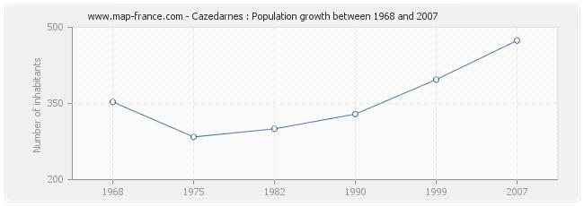 Population Cazedarnes
