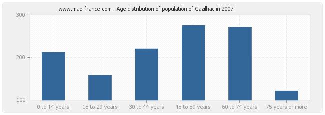 Age distribution of population of Cazilhac in 2007