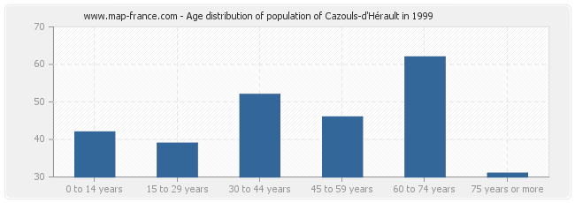 Age distribution of population of Cazouls-d'Hérault in 1999