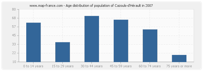 Age distribution of population of Cazouls-d'Hérault in 2007