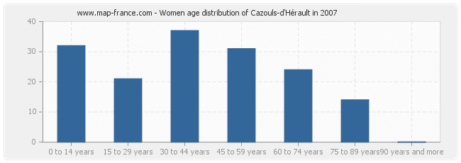 Women age distribution of Cazouls-d'Hérault in 2007