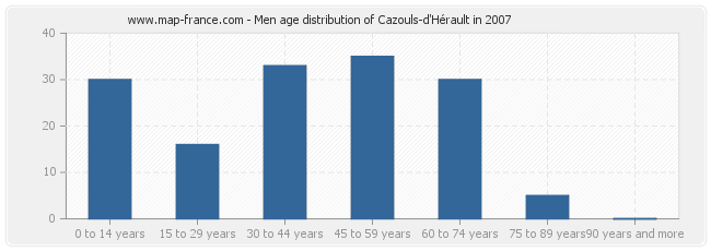 Men age distribution of Cazouls-d'Hérault in 2007
