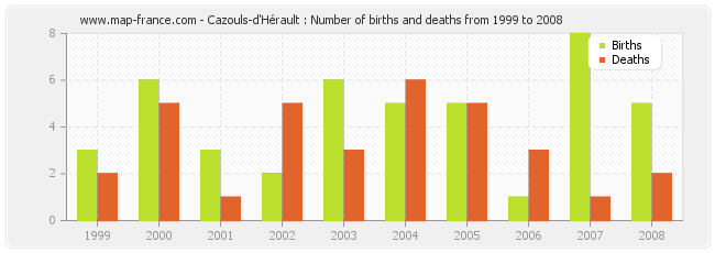 Cazouls-d'Hérault : Number of births and deaths from 1999 to 2008