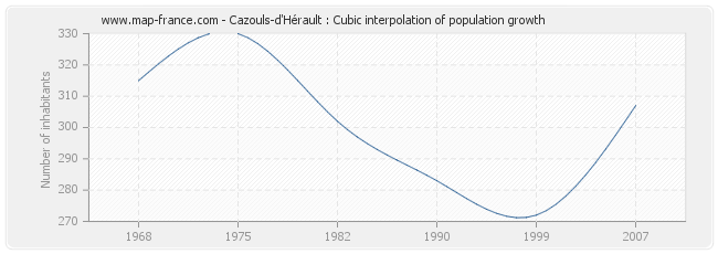 Cazouls-d'Hérault : Cubic interpolation of population growth