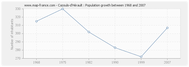 Population Cazouls-d'Hérault