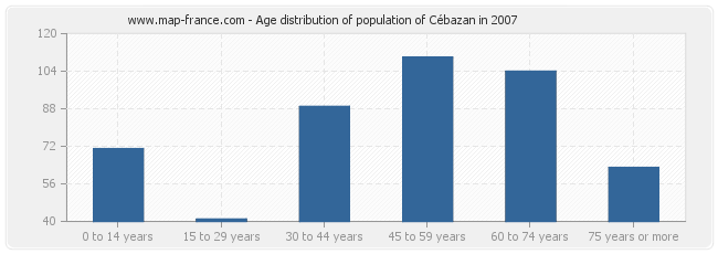 Age distribution of population of Cébazan in 2007