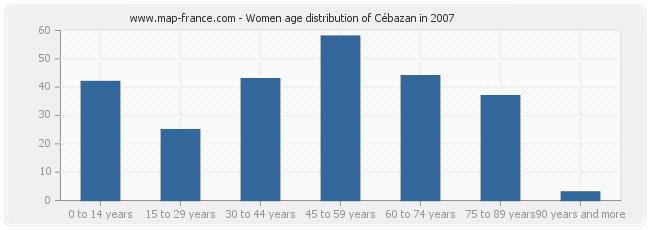 Women age distribution of Cébazan in 2007