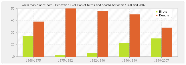 Cébazan : Evolution of births and deaths between 1968 and 2007