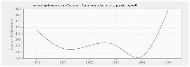 Cébazan : Cubic interpolation of population growth