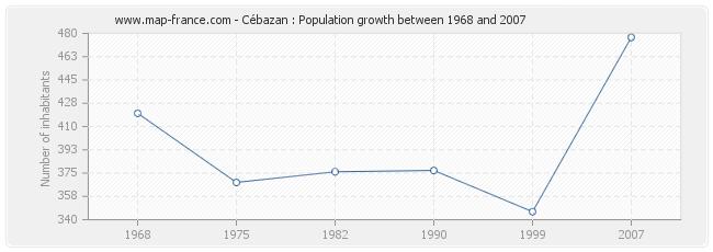 Population Cébazan