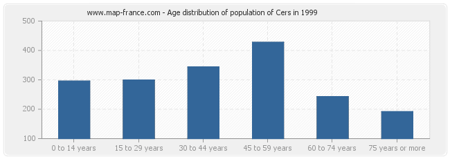 Age distribution of population of Cers in 1999
