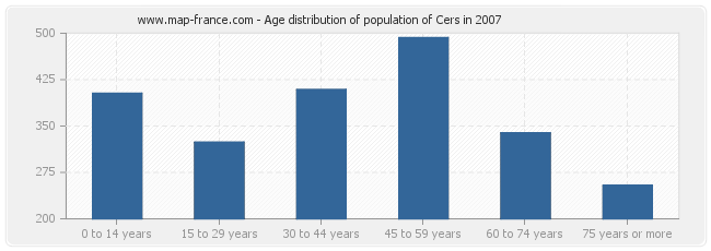 Age distribution of population of Cers in 2007