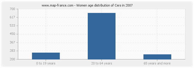 Women age distribution of Cers in 2007