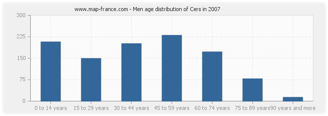 Men age distribution of Cers in 2007