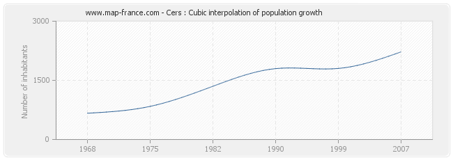 Cers : Cubic interpolation of population growth