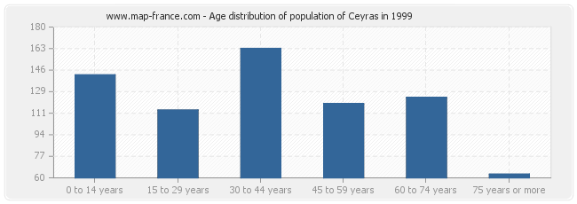 Age distribution of population of Ceyras in 1999