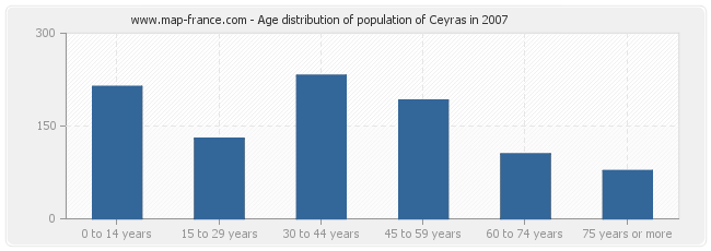 Age distribution of population of Ceyras in 2007