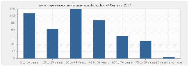 Women age distribution of Ceyras in 2007
