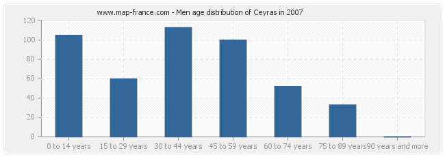 Men age distribution of Ceyras in 2007