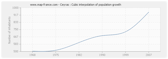 Ceyras : Cubic interpolation of population growth