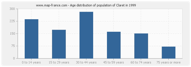 Age distribution of population of Claret in 1999