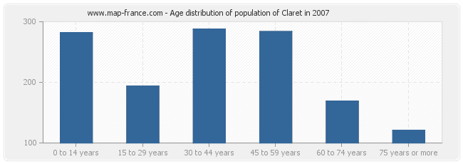 Age distribution of population of Claret in 2007