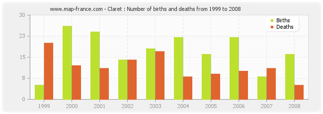Claret : Number of births and deaths from 1999 to 2008