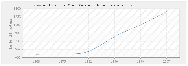 Claret : Cubic interpolation of population growth