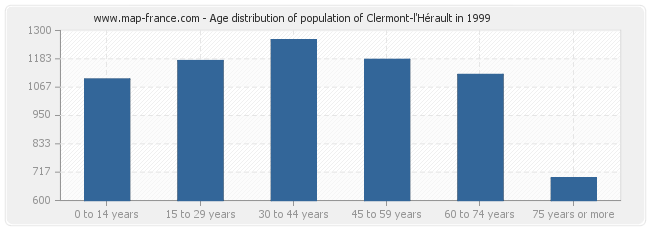 Age distribution of population of Clermont-l'Hérault in 1999
