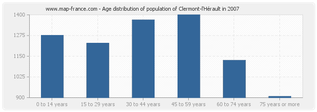 Age distribution of population of Clermont-l'Hérault in 2007