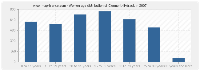 Women age distribution of Clermont-l'Hérault in 2007