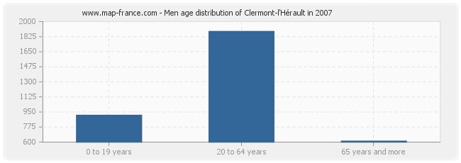 Men age distribution of Clermont-l'Hérault in 2007