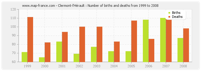 Clermont-l'Hérault : Number of births and deaths from 1999 to 2008
