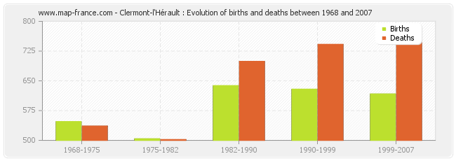 Clermont-l'Hérault : Evolution of births and deaths between 1968 and 2007
