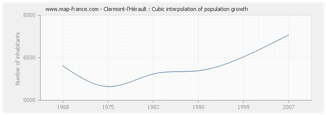 Clermont-l'Hérault : Cubic interpolation of population growth