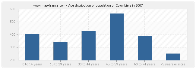 Age distribution of population of Colombiers in 2007