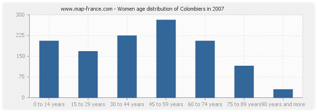 Women age distribution of Colombiers in 2007