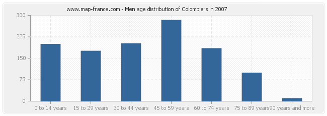 Men age distribution of Colombiers in 2007