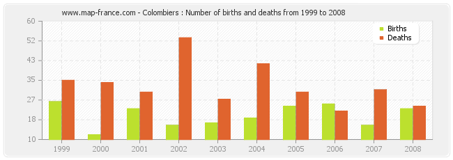 Colombiers : Number of births and deaths from 1999 to 2008