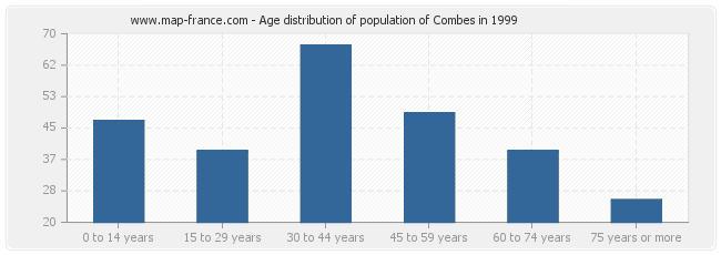 Age distribution of population of Combes in 1999