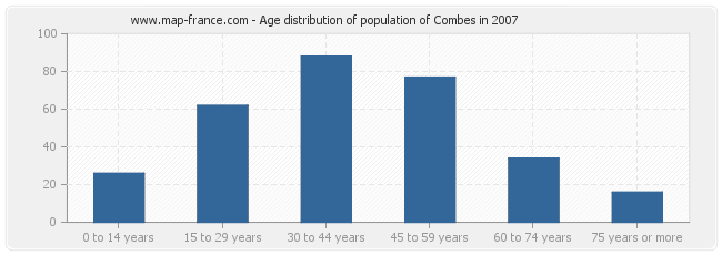 Age distribution of population of Combes in 2007