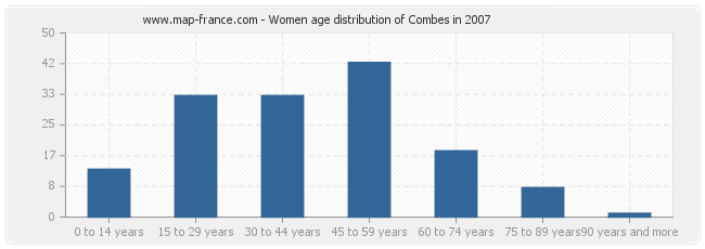 Women age distribution of Combes in 2007