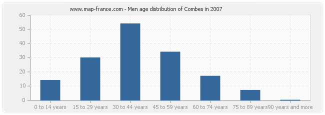 Men age distribution of Combes in 2007