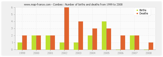 Combes : Number of births and deaths from 1999 to 2008