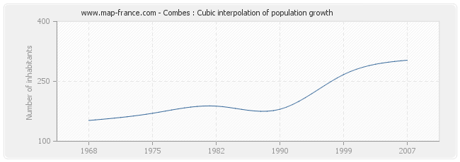Combes : Cubic interpolation of population growth