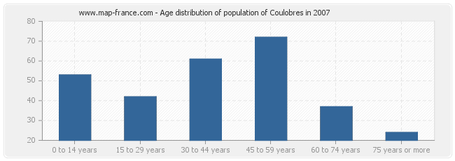 Age distribution of population of Coulobres in 2007