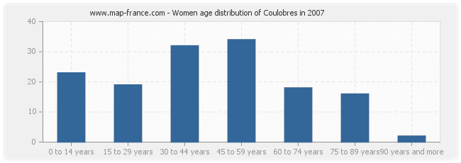 Women age distribution of Coulobres in 2007