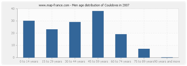 Men age distribution of Coulobres in 2007